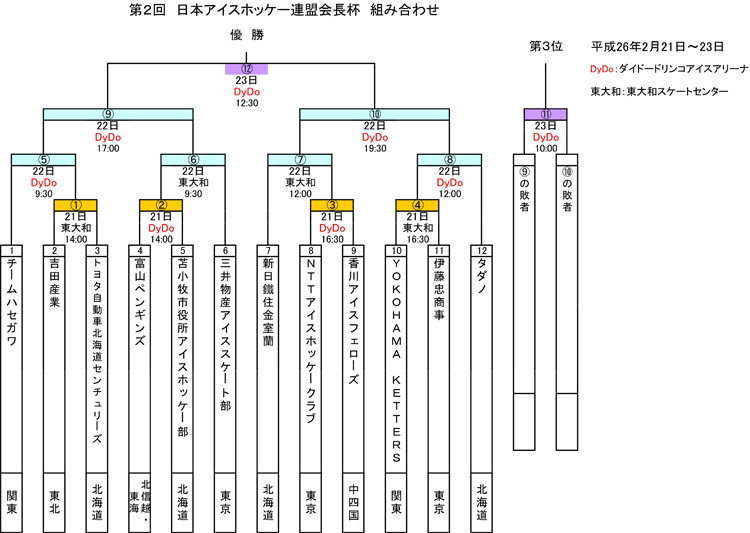 公益財団法人東京都アイスホッケ...